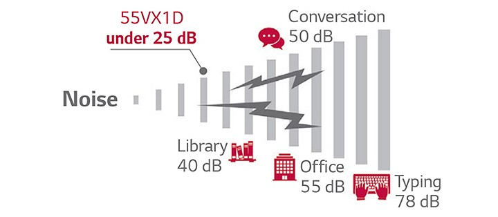 Màn hình ghép 55VX1D giúp giảm thiểu tiếng ồn bởi quạt