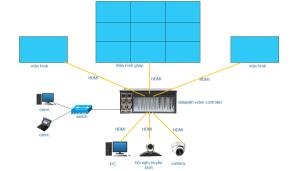 Video Wall Controller Datapath