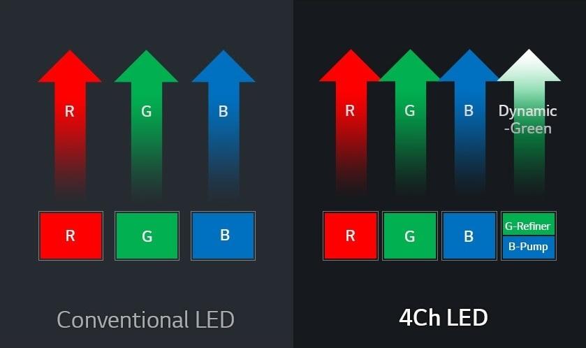 công nghệ 4 kênh màu