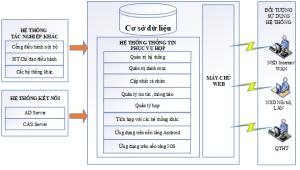 mô hình họp không giấy