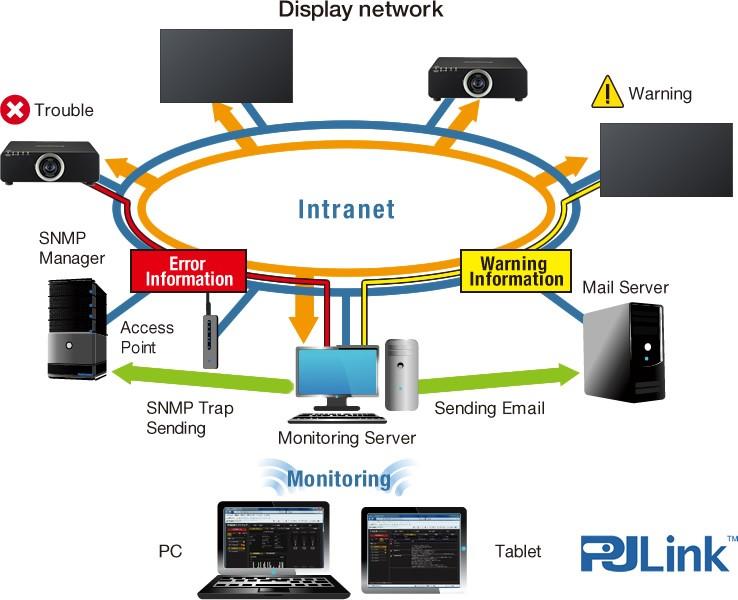 quản lý các thiết bị qua mạng