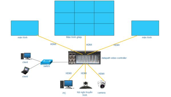 Sơ đồ nguyên lý các thành phần của hệ thống màn hình ghép (video wall)