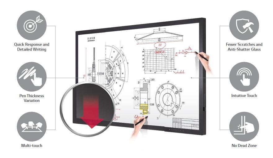 màn hình tương tác cho hiệu suất cảm ứng chính xác
