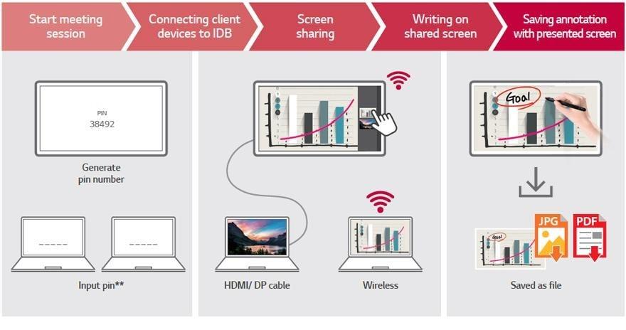 màn hình tương tác tương thích ứng dụng IDB để cộng tác hiệu quả