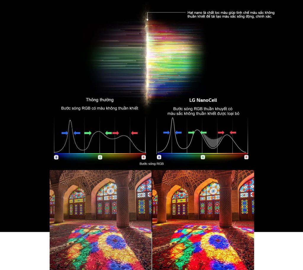 5. Mau sac RGB của NanoCell