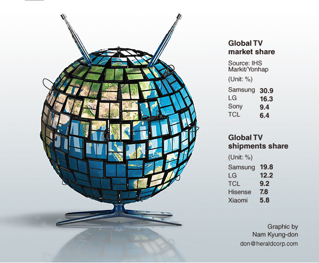 Thị trường TV LCD