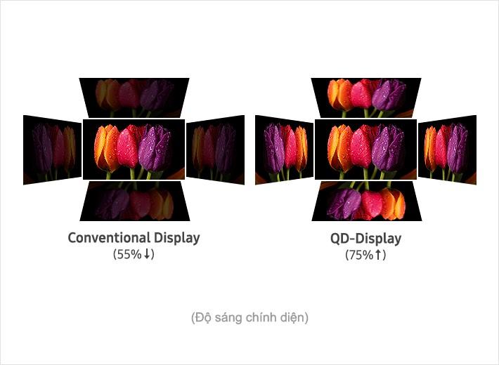 Độ sáng chính diện trên màn hình Quantum Dot