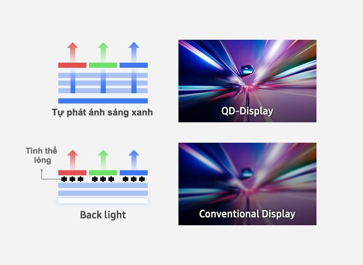 tấm nền màn hình Quantum Dot tự phát sáng