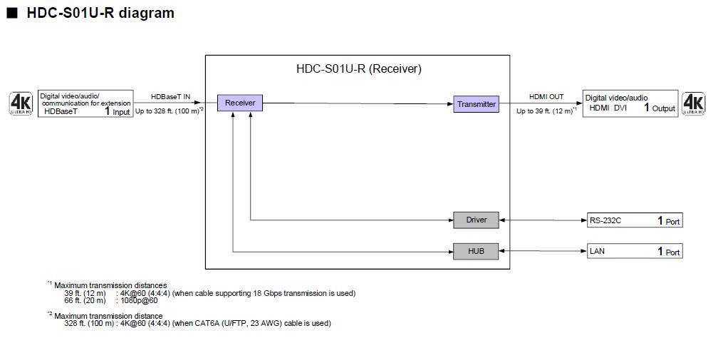 Sơ đồ kết nối Bộ truyền tín hiệu Extander HDC-S01U-R