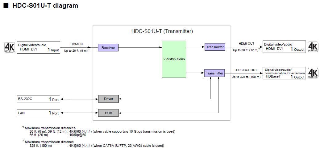 Bộ truyền tín hiệu extender hdc-s01u-t_Sơ đồ kết nối
