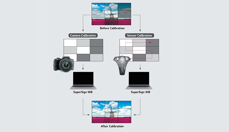 phần mềm hiệu chuẩn cân bằng trắng LG SuperSign WB V3.715