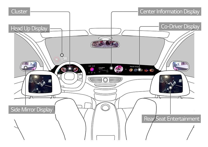 màn hình ô tô tương lai