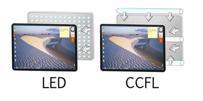 Đặc điểm của công nghệ LED Backlit