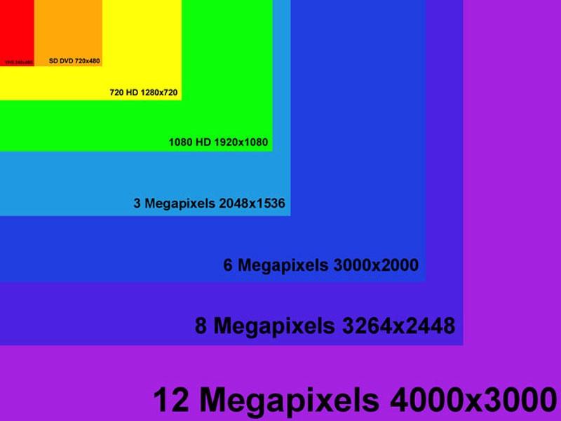 Số pixel tương ứng với độ phân giải