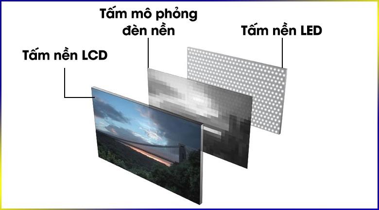 Tấm nền của công nghệ LED Backlit